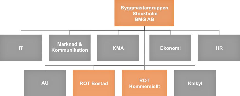 Byggmästargruppen organisationsplan för 2020.