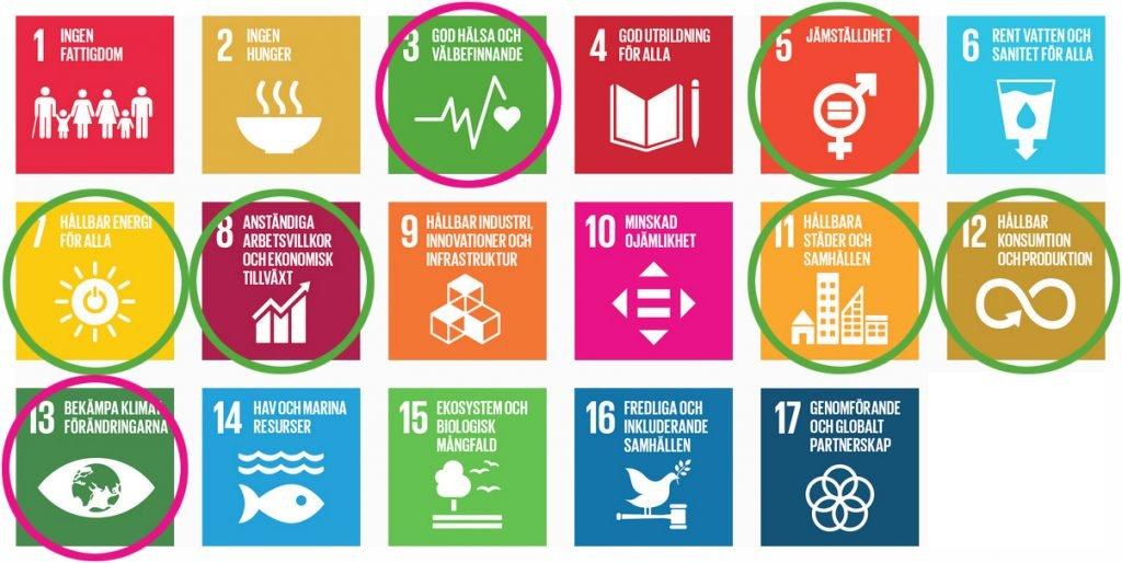 Hållbarhetsplan-Globala målen med våra sju inringade mål.